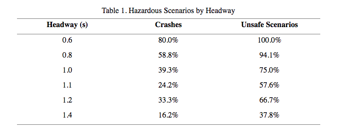 Table 1. Hazardous Scenarios by Headway
