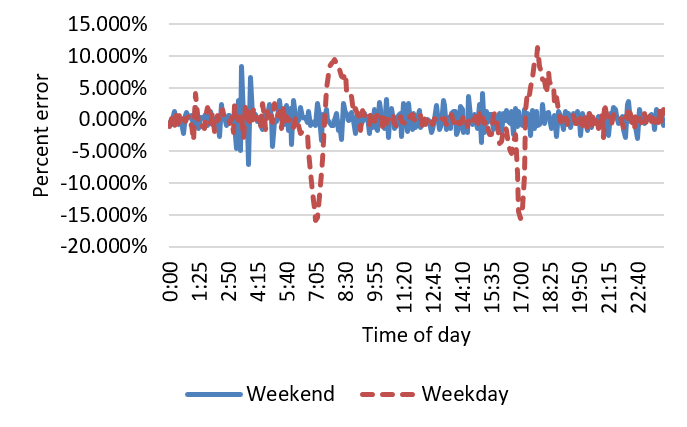 Figure 3. Variation of percent error in two travel times